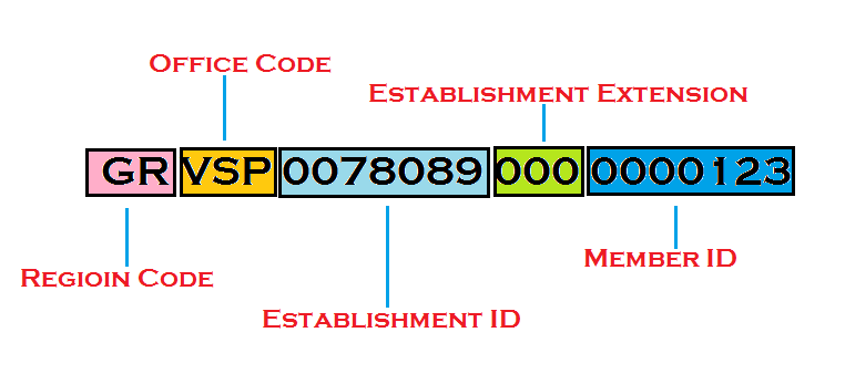 how to read pf number