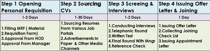 simple recruitment process flowchart hr hiring process